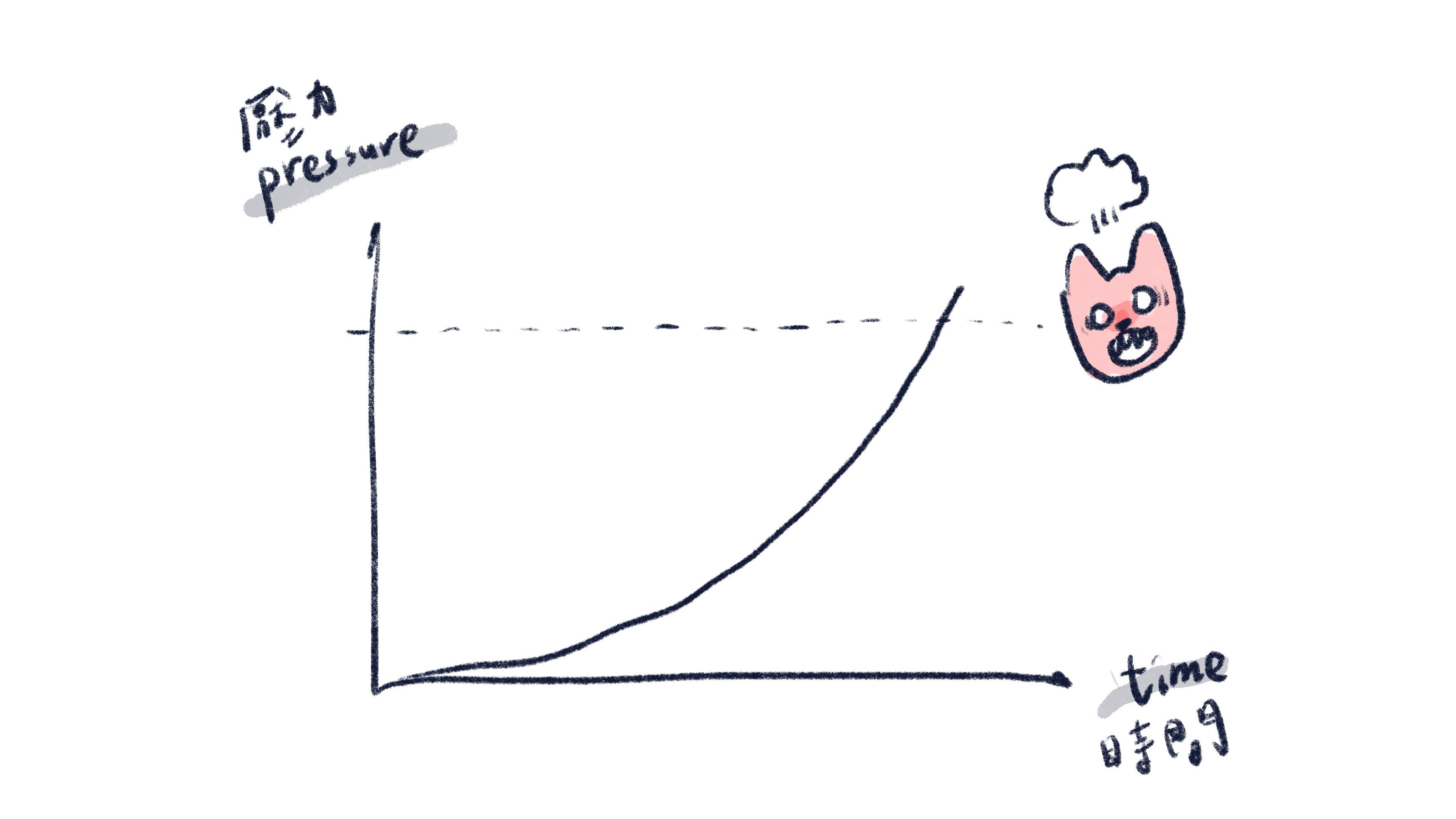 狗狗壓力隨時間累積的圖表
